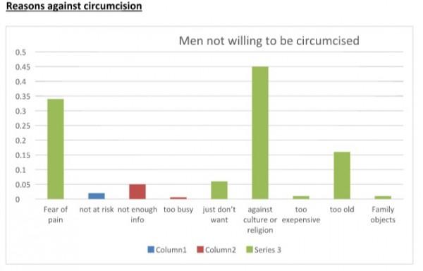 Fears spread over HIV risk in Malawi's circumcision camps